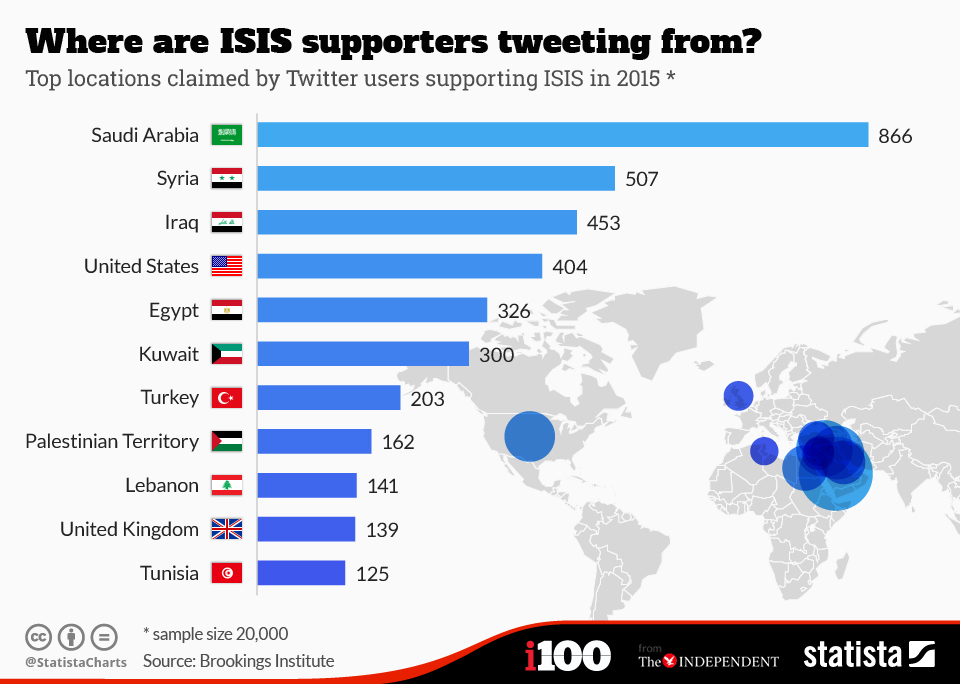 chartoftheday_3326_Where_are_ISIS_supporters_tweeting_from_n (1)